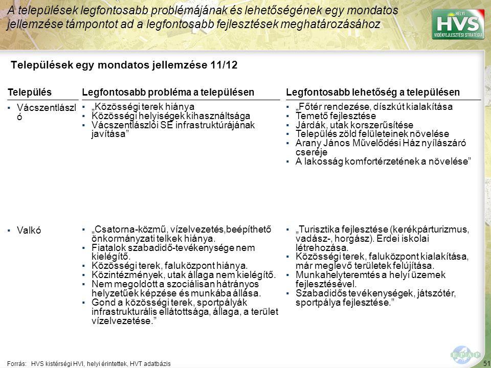 """51 Települések egy mondatos jellemzése 11/12 A települések legfontosabb problémájának és lehetőségének egy mondatos jellemzése támpontot ad a legfontosabb fejlesztések meghatározásához Forrás:HVS kistérségi HVI, helyi érintettek, HVT adatbázis TelepülésLegfontosabb probléma a településen ▪Vácszentlászl ó ▪""""Közösségi terek hiánya ▪Közösségi helyiségek kihasználtsága ▪Vácszentlászlói SE infrastruktúrájának javítása ▪Valkó ▪""""Csatorna-közmű, vízelvezetés,beépíthető önkormányzati telkek hiánya."""