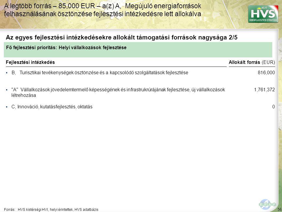 56 ▪B, Turisztikai tevékenységek ösztönzése és a kapcsolódó szolgáltatások fejlesztése Forrás:HVS kistérségi HVI, helyi érintettek, HVS adatbázis Az egyes fejlesztési intézkedésekre allokált támogatási források nagysága 2/5 A legtöbb forrás – 85,000 EUR – a(z) A, Megújuló energiaforrások felhasználásának ösztönzése fejlesztési intézkedésre lett allokálva Fejlesztési intézkedés ▪ A Vállalkozások jövedelemtermelő képességének és infrastrukrúrájának fejlesztése, új vállalkozások létrehozása ▪C, Innováció, kutatásfejlesztés, oktatás Fő fejlesztési prioritás: Helyi vállalkozások fejlesztése Allokált forrás (EUR) 816,000 1,761,372 0