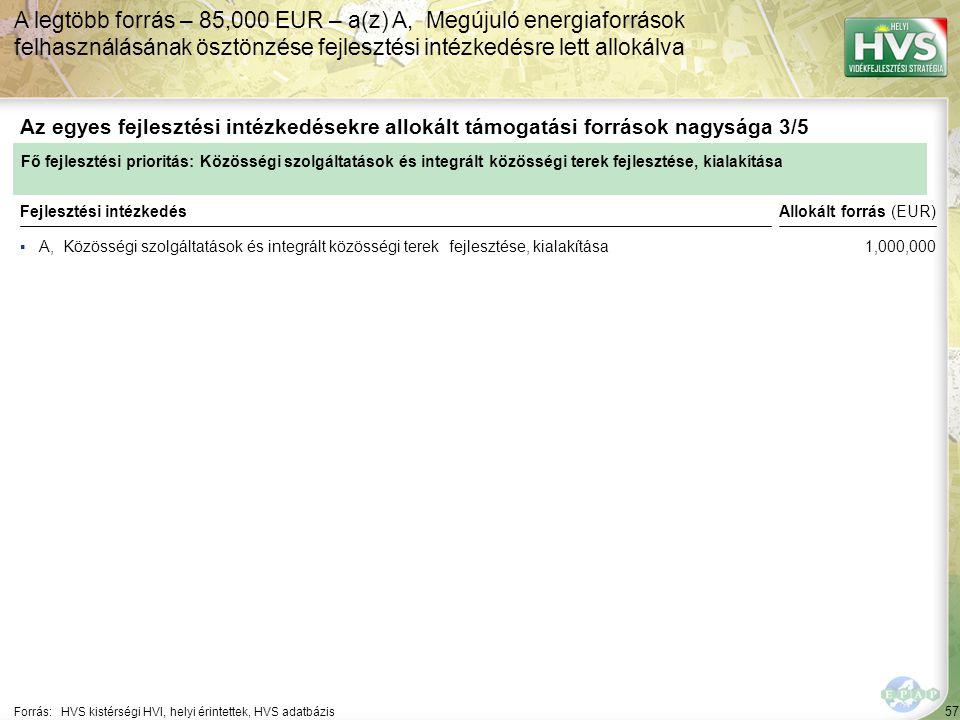 57 ▪A, Közösségi szolgáltatások és integrált közösségi terek fejlesztése, kialakítása Forrás:HVS kistérségi HVI, helyi érintettek, HVS adatbázis Az egyes fejlesztési intézkedésekre allokált támogatási források nagysága 3/5 A legtöbb forrás – 85,000 EUR – a(z) A, Megújuló energiaforrások felhasználásának ösztönzése fejlesztési intézkedésre lett allokálva Fejlesztési intézkedés Fő fejlesztési prioritás: Közösségi szolgáltatások és integrált közösségi terek fejlesztése, kialakítása Allokált forrás (EUR) 1,000,000