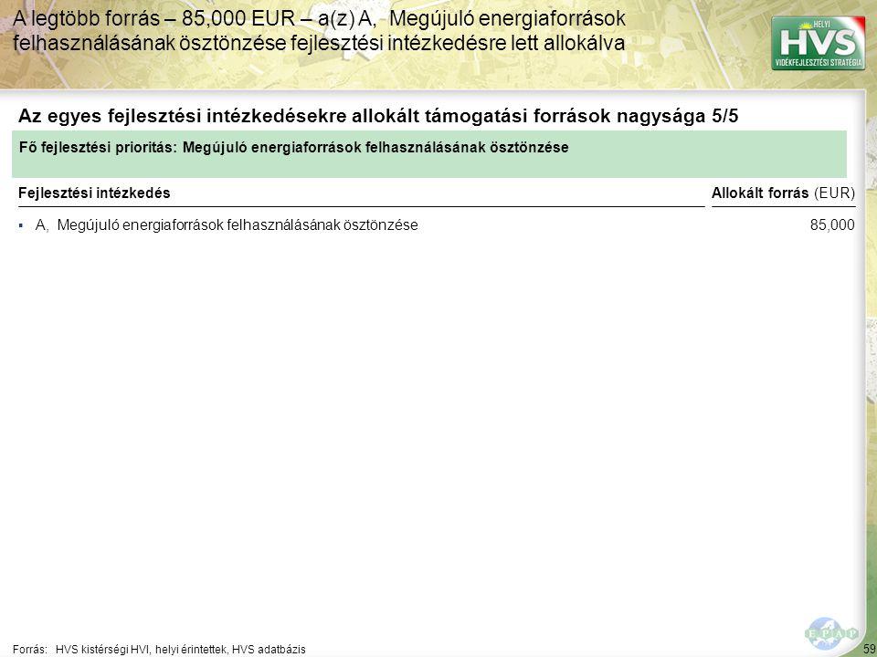 59 ▪A, Megújuló energiaforrások felhasználásának ösztönzése Forrás:HVS kistérségi HVI, helyi érintettek, HVS adatbázis Az egyes fejlesztési intézkedésekre allokált támogatási források nagysága 5/5 A legtöbb forrás – 85,000 EUR – a(z) A, Megújuló energiaforrások felhasználásának ösztönzése fejlesztési intézkedésre lett allokálva Fejlesztési intézkedés Fő fejlesztési prioritás: Megújuló energiaforrások felhasználásának ösztönzése Allokált forrás (EUR) 85,000