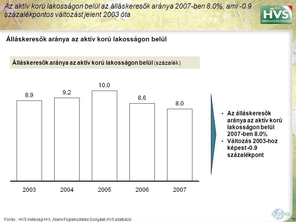 18 Forrás:HVS kistérségi HVI, Állami Foglalkoztatási Szolgálat, HVS adatbázis Álláskeresők aránya az aktív korú lakosságon belül Az aktív korú lakosságon belül az álláskeresők aránya 2007-ben 8.0%, ami -0.9 százalékpontos változást jelent 2003 óta Álláskeresők aránya az aktív korú lakosságon belül (százalék) ▪Az álláskeresők aránya az aktív korú lakosságon belül 2007-ben 8.0% ▪Változás 2003-hoz képest -0.9 százalékpont