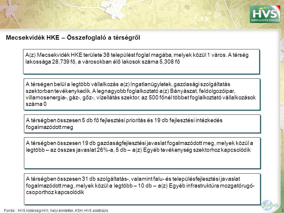 2 Forrás:HVS kistérségi HVI, helyi érintettek, KSH, HVS adatbázis Mecsekvidék HKE – Összefoglaló a térségről A térségen belül a legtöbb vállalkozás a(z) Ingatlanügyletek, gazdasági szolgáltatás szektorban tevékenykedik.