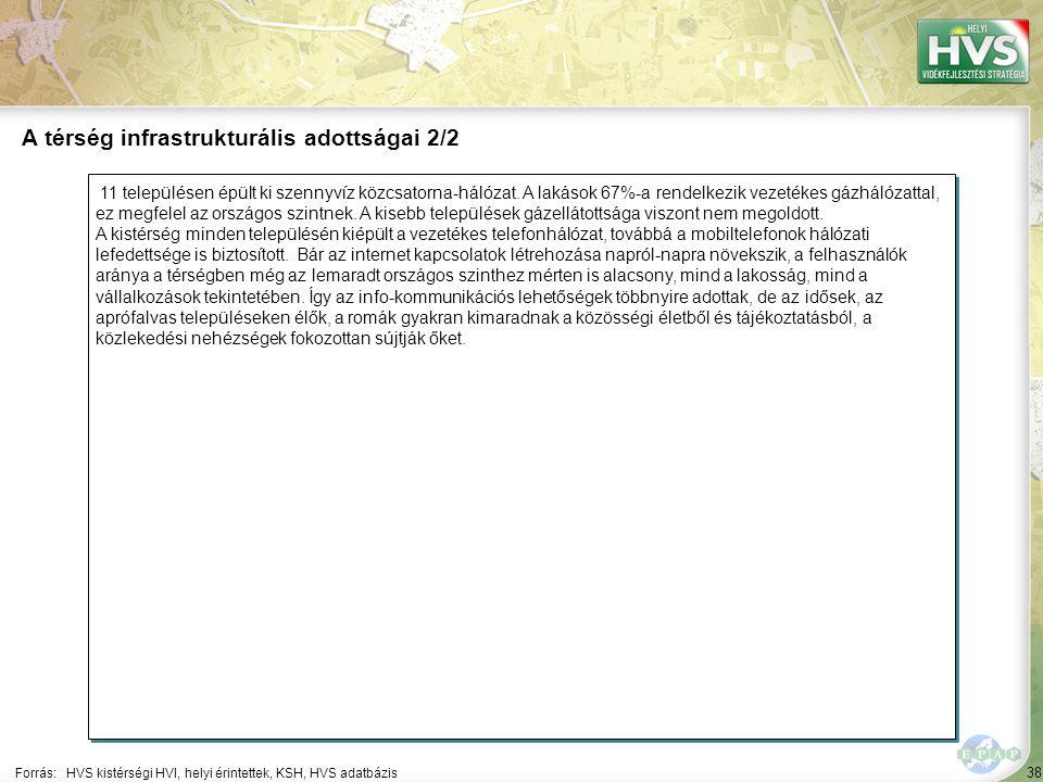 38 11 településen épült ki szennyvíz közcsatorna-hálózat.