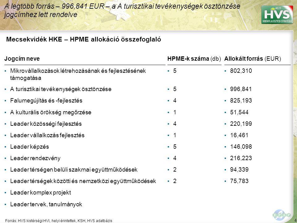 4 Forrás: HVS kistérségi HVI, helyi érintettek, KSH, HVS adatbázis A legtöbb forrás – 996,841 EUR – a A turisztikai tevékenységek ösztönzése jogcímhez lett rendelve Mecsekvidék HKE – HPME allokáció összefoglaló Jogcím neveHPME-k száma (db)Allokált forrás (EUR) ▪Mikrovállalkozások létrehozásának és fejlesztésének támogatása ▪5▪5▪802,310 ▪A turisztikai tevékenységek ösztönzése▪5▪5▪996,841 ▪Falumegújítás és -fejlesztés▪4▪4▪825,193 ▪A kulturális örökség megőrzése▪1▪1▪51,544 ▪Leader közösségi fejlesztés▪4▪4▪220,199 ▪Leader vállalkozás fejlesztés▪1▪1▪16,461 ▪Leader képzés▪5▪5▪146,098 ▪Leader rendezvény▪4▪4▪216,223 ▪Leader térségen belüli szakmai együttműködések▪2▪2▪94,339 ▪Leader térségek közötti és nemzetközi együttműködések▪2▪2▪75,783 ▪Leader komplex projekt ▪Leader tervek, tanulmányok