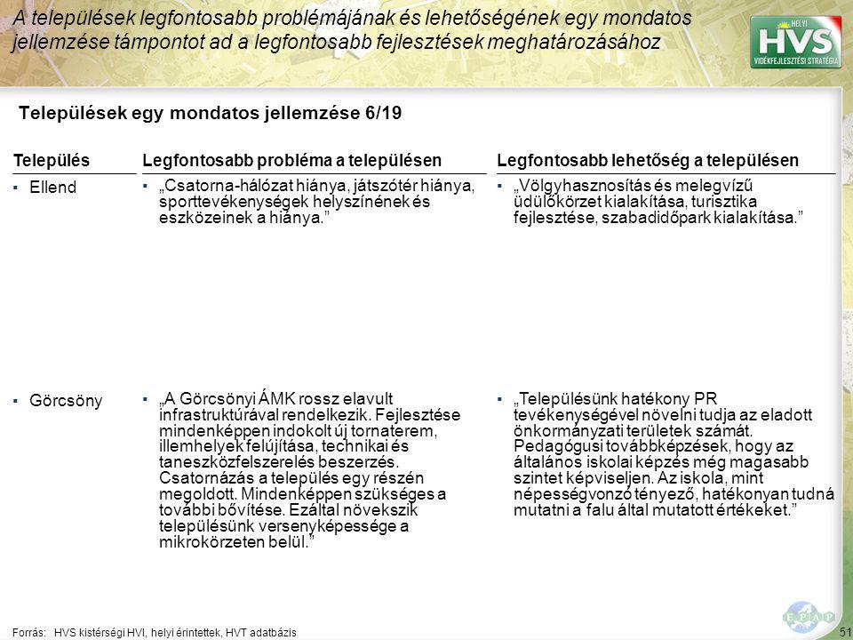 """51 Települések egy mondatos jellemzése 6/19 A települések legfontosabb problémájának és lehetőségének egy mondatos jellemzése támpontot ad a legfontosabb fejlesztések meghatározásához Forrás:HVS kistérségi HVI, helyi érintettek, HVT adatbázis TelepülésLegfontosabb probléma a településen ▪Ellend ▪""""Csatorna-hálózat hiánya, játszótér hiánya, sporttevékenységek helyszínének és eszközeinek a hiánya. ▪Görcsöny ▪""""A Görcsönyi ÁMK rossz elavult infrastruktúrával rendelkezik."""