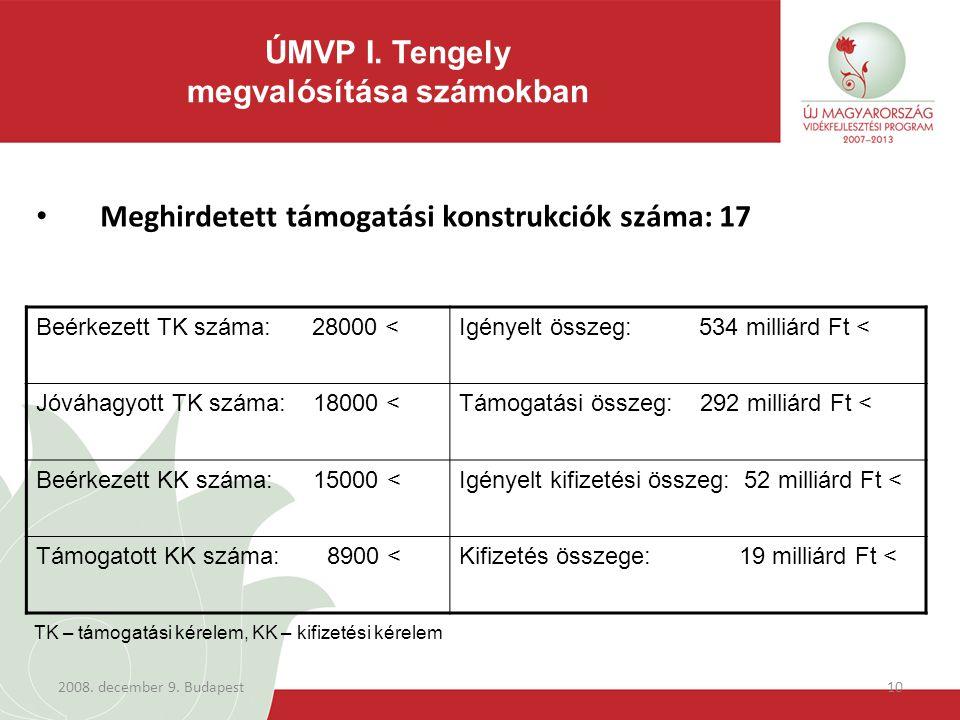 2008. december 9. Budapest10 Meghirdetett támogatási konstrukciók száma: 17 ÚMVP I. Tengely megvalósítása számokban Beérkezett TK száma: 28000 <Igénye