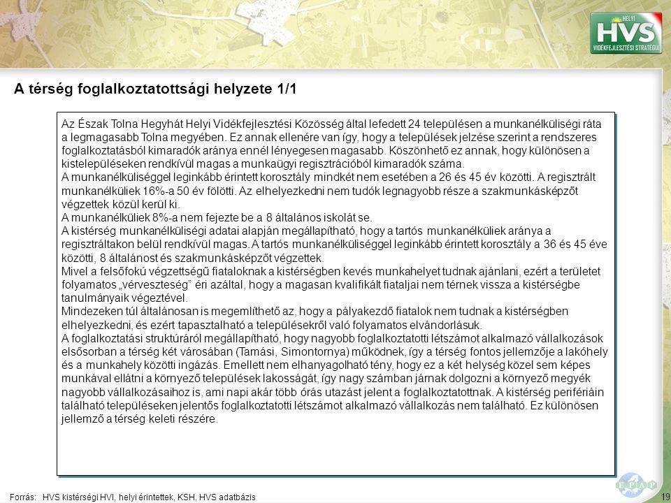 19 Az Észak Tolna Hegyhát Helyi Vidékfejlesztési Közösség által lefedett 24 településen a munkanélküliségi ráta a legmagasabb Tolna megyében.