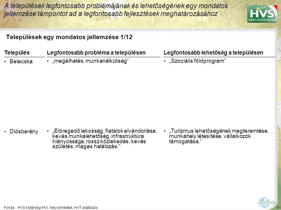 """41 Települések egy mondatos jellemzése 1/12 A települések legfontosabb problémájának és lehetőségének egy mondatos jellemzése támpontot ad a legfontosabb fejlesztések meghatározásához Forrás:HVS kistérségi HVI, helyi érintettek, HVT adatbázis TelepülésLegfontosabb probléma a településen ▪Belecska ▪""""megélhetés, munkanélküliség ▪Diósberény ▪""""Elöregedő lakosság, fiatalok elvándorlása, kevés munkalehetőség, infrastruktúra hiányossága, rossz közlekedés, kevés születés, magas halálozás. Legfontosabb lehetőség a településen ▪""""Szociális földprogram ▪""""Turizmus lehetőségének megteremtése, munkahely létesítése, vállalkozók támogatása."""