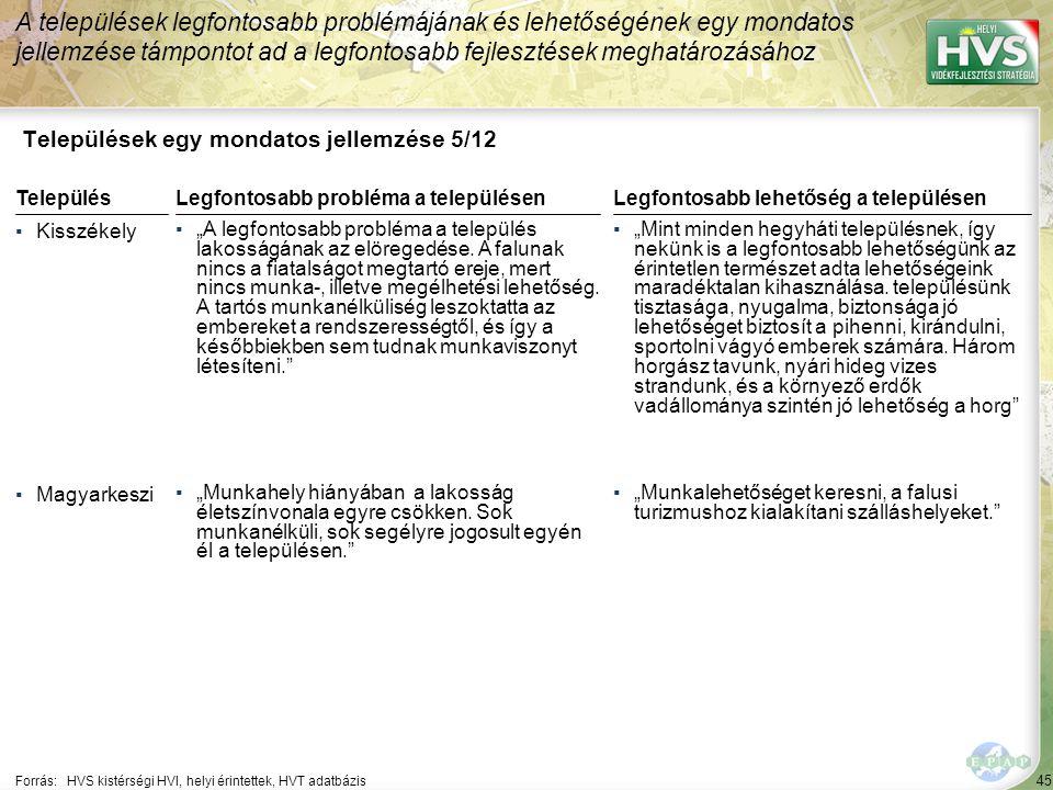 """45 Települések egy mondatos jellemzése 5/12 A települések legfontosabb problémájának és lehetőségének egy mondatos jellemzése támpontot ad a legfontosabb fejlesztések meghatározásához Forrás:HVS kistérségi HVI, helyi érintettek, HVT adatbázis TelepülésLegfontosabb probléma a településen ▪Kisszékely ▪""""A legfontosabb probléma a település lakosságának az elöregedése."""