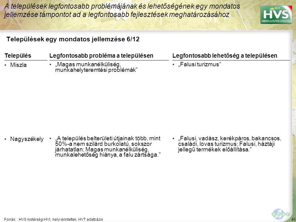 """46 Települések egy mondatos jellemzése 6/12 A települések legfontosabb problémájának és lehetőségének egy mondatos jellemzése támpontot ad a legfontosabb fejlesztések meghatározásához Forrás:HVS kistérségi HVI, helyi érintettek, HVT adatbázis TelepülésLegfontosabb probléma a településen ▪Miszla ▪""""Magas munkanélküliség, munkahelyteremtési problémák ▪Nagyszékely ▪""""A település belterületi útjainak több, mint 50%-a nem szilárd burkolatú, sokszor járhatatlan; Magas munkanélküliség, munkalehetőség hiánya, a falu zártsága. Legfontosabb lehetőség a településen ▪""""Falusi turizmus ▪""""Falusi, vadász, kerékpáros, bakancsos, családi, lovas turizmus; Falusi, háztáji jellegű termékek előállítása."""