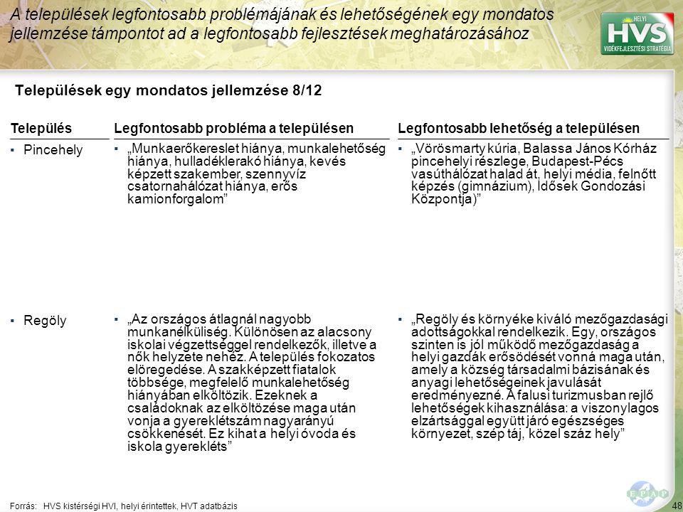 """48 Települések egy mondatos jellemzése 8/12 A települések legfontosabb problémájának és lehetőségének egy mondatos jellemzése támpontot ad a legfontosabb fejlesztések meghatározásához Forrás:HVS kistérségi HVI, helyi érintettek, HVT adatbázis TelepülésLegfontosabb probléma a településen ▪Pincehely ▪""""Munkaerőkereslet hiánya, munkalehetőség hiánya, hulladéklerakó hiánya, kevés képzett szakember, szennyvíz csatornahálózat hiánya, erős kamionforgalom ▪Regöly ▪""""Az országos átlagnál nagyobb munkanélküliség."""