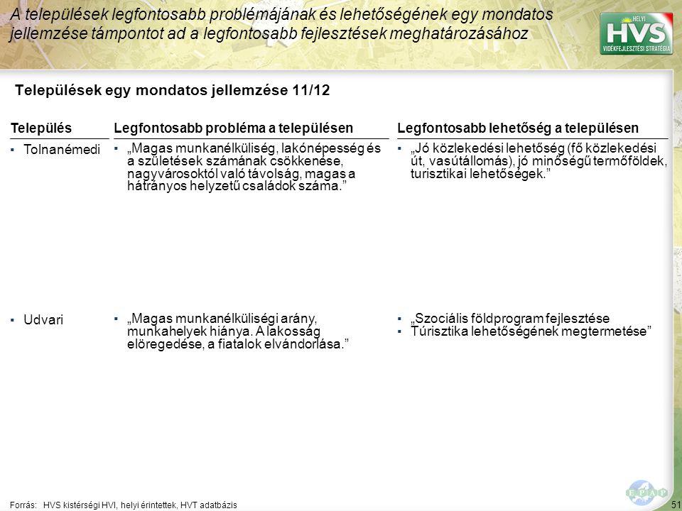 """51 Települések egy mondatos jellemzése 11/12 A települések legfontosabb problémájának és lehetőségének egy mondatos jellemzése támpontot ad a legfontosabb fejlesztések meghatározásához Forrás:HVS kistérségi HVI, helyi érintettek, HVT adatbázis TelepülésLegfontosabb probléma a településen ▪Tolnanémedi ▪""""Magas munkanélküliség, lakónépesség és a születések számának csökkenése, nagyvárosoktól való távolság, magas a hátrányos helyzetű családok száma. ▪Udvari ▪""""Magas munkanélküliségi arány, munkahelyek hiánya."""