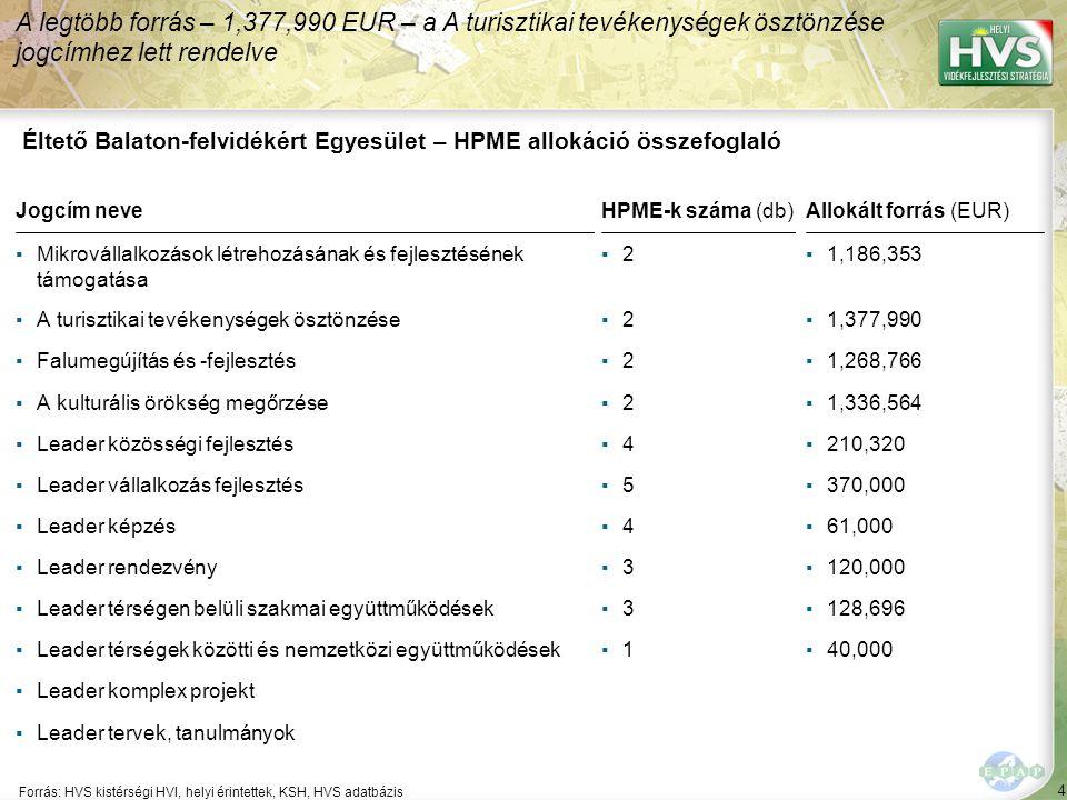 4 Forrás: HVS kistérségi HVI, helyi érintettek, KSH, HVS adatbázis A legtöbb forrás – 1,377,990 EUR – a A turisztikai tevékenységek ösztönzése jogcímhez lett rendelve Éltető Balaton-felvidékért Egyesület – HPME allokáció összefoglaló Jogcím neveHPME-k száma (db)Allokált forrás (EUR) ▪Mikrovállalkozások létrehozásának és fejlesztésének támogatása ▪2▪2▪1,186,353 ▪A turisztikai tevékenységek ösztönzése▪2▪2▪1,377,990 ▪Falumegújítás és -fejlesztés▪2▪2▪1,268,766 ▪A kulturális örökség megőrzése▪2▪2▪1,336,564 ▪Leader közösségi fejlesztés▪4▪4▪210,320 ▪Leader vállalkozás fejlesztés▪5▪5▪370,000 ▪Leader képzés▪4▪4▪61,000 ▪Leader rendezvény▪3▪3▪120,000 ▪Leader térségen belüli szakmai együttműködések▪3▪3▪128,696 ▪Leader térségek közötti és nemzetközi együttműködések▪1▪1▪40,000 ▪Leader komplex projekt ▪Leader tervek, tanulmányok