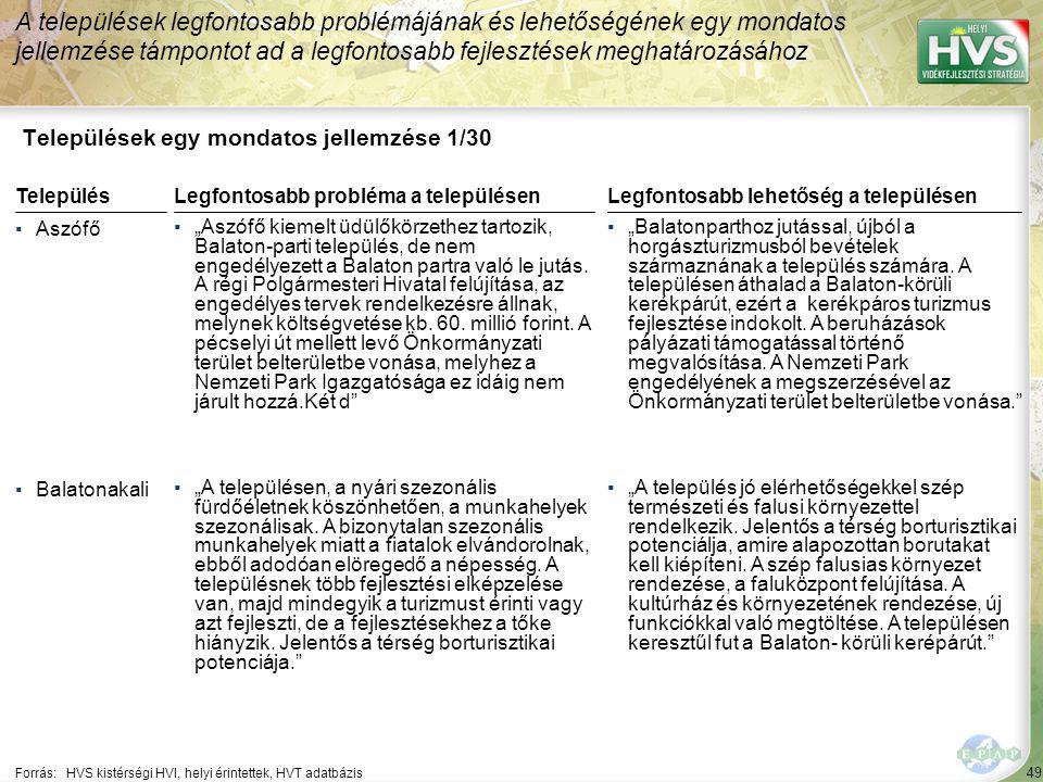 """49 Települések egy mondatos jellemzése 1/30 A települések legfontosabb problémájának és lehetőségének egy mondatos jellemzése támpontot ad a legfontosabb fejlesztések meghatározásához Forrás:HVS kistérségi HVI, helyi érintettek, HVT adatbázis TelepülésLegfontosabb probléma a településen ▪Aszófő ▪""""Aszófő kiemelt üdülőkörzethez tartozik, Balaton-parti település, de nem engedélyezett a Balaton partra való le jutás."""