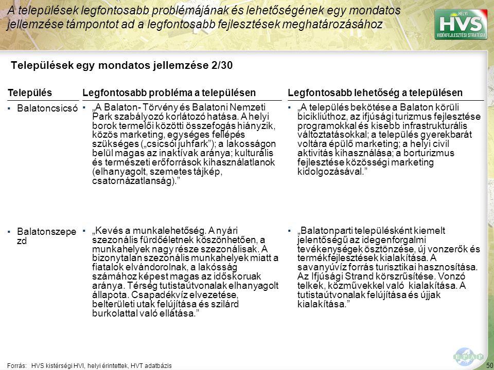 """50 Települések egy mondatos jellemzése 2/30 A települések legfontosabb problémájának és lehetőségének egy mondatos jellemzése támpontot ad a legfontosabb fejlesztések meghatározásához Forrás:HVS kistérségi HVI, helyi érintettek, HVT adatbázis TelepülésLegfontosabb probléma a településen ▪Balatoncsicsó ▪""""A Balaton- Törvény és Balatoni Nemzeti Park szabályozó korlátozó hatása."""