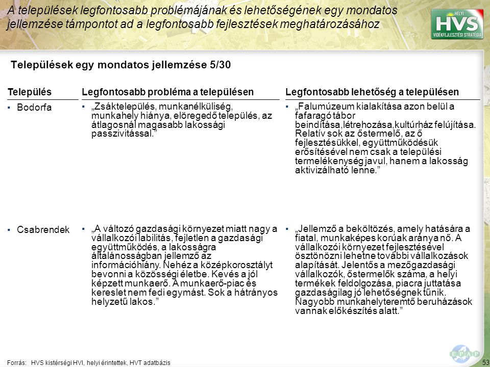 """53 Települések egy mondatos jellemzése 5/30 A települések legfontosabb problémájának és lehetőségének egy mondatos jellemzése támpontot ad a legfontosabb fejlesztések meghatározásához Forrás:HVS kistérségi HVI, helyi érintettek, HVT adatbázis TelepülésLegfontosabb probléma a településen ▪Bodorfa ▪""""Zsáktelepülés, munkanélküliség, munkahely hiánya, elöregedő település, az átlagosnál magasabb lakossági passzivitással. ▪Csabrendek ▪""""A változó gazdasági környezet miatt nagy a vállalkozói labilitás, fejletlen a gazdasági együttműködés, a lakosságra általánosságban jellemző az információhiány."""
