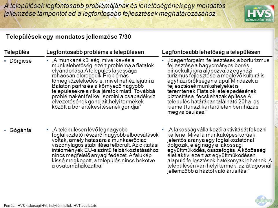 """55 Települések egy mondatos jellemzése 7/30 A települések legfontosabb problémájának és lehetőségének egy mondatos jellemzése támpontot ad a legfontosabb fejlesztések meghatározásához Forrás:HVS kistérségi HVI, helyi érintettek, HVT adatbázis TelepülésLegfontosabb probléma a településen ▪Dörgicse ▪""""A munkanélküliség, mivel kevés a munkalehetőség, ezért probléma a fiatalok elvándorlása.A település lakossága rohaosan elöregedik.Problémás tömegközelekedés is, mivel nehéz lejutni a Balaton partra és a környező nagyobb településekre a ritka járatok miatt."""