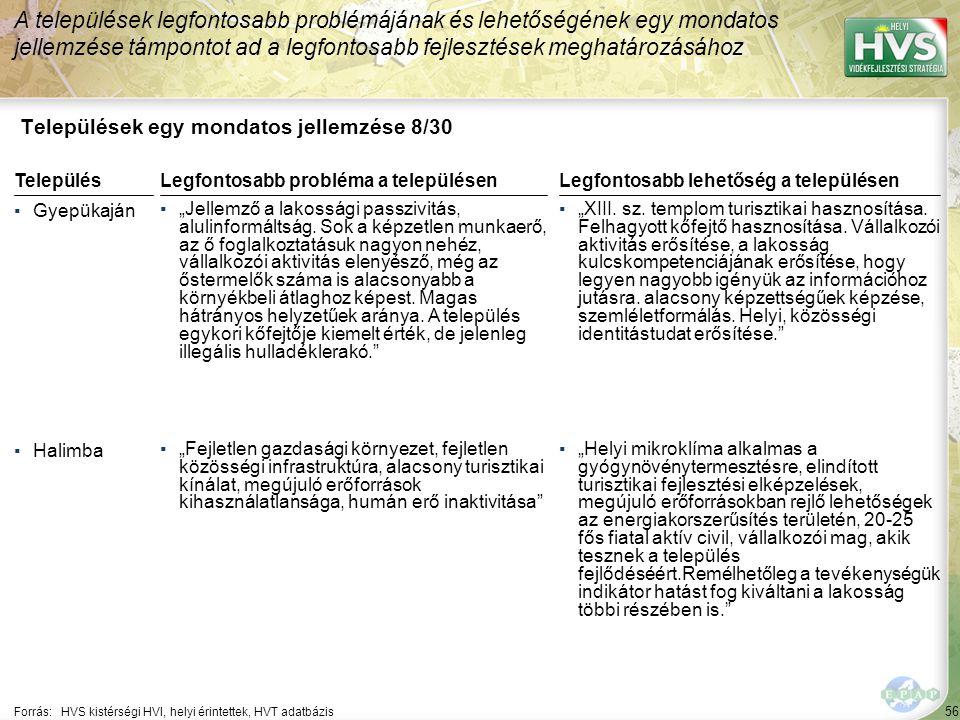 """56 Települések egy mondatos jellemzése 8/30 A települések legfontosabb problémájának és lehetőségének egy mondatos jellemzése támpontot ad a legfontosabb fejlesztések meghatározásához Forrás:HVS kistérségi HVI, helyi érintettek, HVT adatbázis TelepülésLegfontosabb probléma a településen ▪Gyepükaján ▪""""Jellemző a lakossági passzivitás, alulinformáltság."""