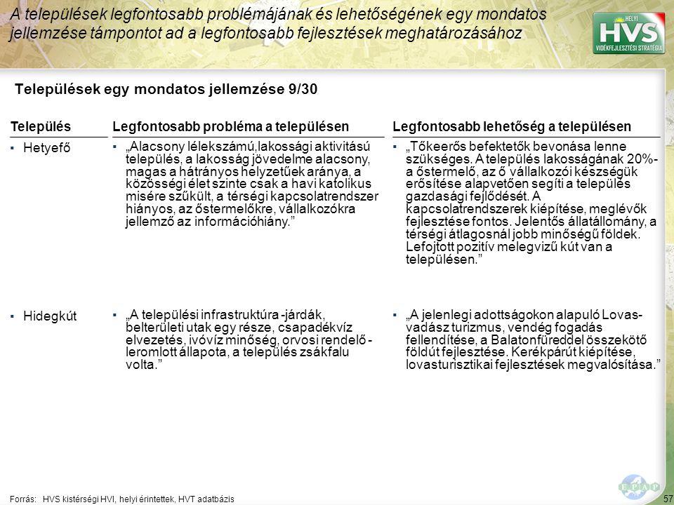 """57 Települések egy mondatos jellemzése 9/30 A települések legfontosabb problémájának és lehetőségének egy mondatos jellemzése támpontot ad a legfontosabb fejlesztések meghatározásához Forrás:HVS kistérségi HVI, helyi érintettek, HVT adatbázis TelepülésLegfontosabb probléma a településen ▪Hetyefő ▪""""Alacsony lélekszámú,lakossági aktivitású település, a lakosság jövedelme alacsony, magas a hátrányos helyzetűek aránya, a közösségi élet szinte csak a havi katolikus misére szűkült, a térségi kapcsolatrendszer hiányos, az őstermelőkre, vállalkozókra jellemző az információhiány. ▪Hidegkút ▪""""A települési infrastruktúra -járdák, belterületi utak egy része, csapadékvíz elvezetés, ivóvíz minőség, orvosi rendelő - leromlott állapota, a település zsákfalu volta. Legfontosabb lehetőség a településen ▪""""Tőkeerős befektetők bevonása lenne szükséges."""