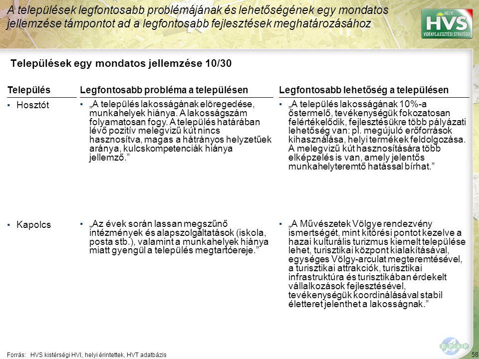 """58 Települések egy mondatos jellemzése 10/30 A települések legfontosabb problémájának és lehetőségének egy mondatos jellemzése támpontot ad a legfontosabb fejlesztések meghatározásához Forrás:HVS kistérségi HVI, helyi érintettek, HVT adatbázis TelepülésLegfontosabb probléma a településen ▪Hosztót ▪""""A település lakosságának elöregedése, munkahelyek hiánya."""
