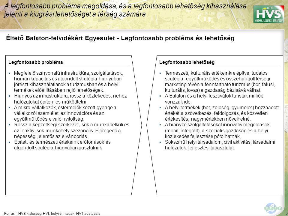 5 Éltető Balaton-felvidékért Egyesület - Legfontosabb probléma és lehetőség A legfontosabb probléma megoldása, és a legfontosabb lehetőség kihasználása jelenti a kiugrási lehetőséget a térség számára Forrás:HVS kistérségi HVI, helyi érintettek, HVT adatbázis Legfontosabb problémaLegfontosabb lehetőség ▪Megfelelő színvonalú infrastruktúra, szolgáltatások, humán kapacitás és átgondolt stratégia hiányában jórészt kihasználatlanok a turizmusban és a helyi termékek előállításában rejlő lehetőségek.