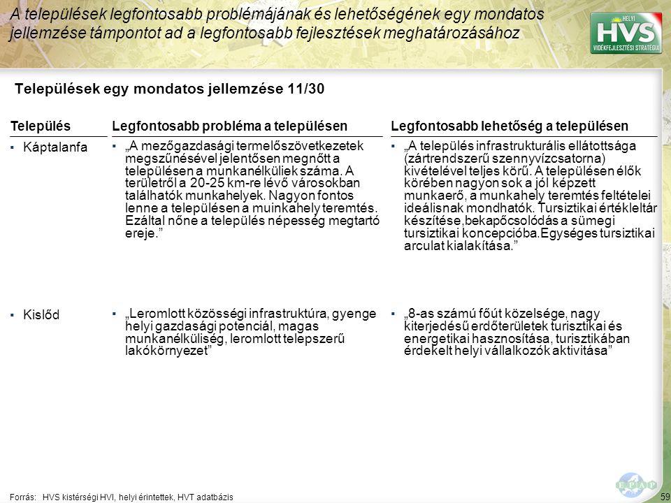 """59 Települések egy mondatos jellemzése 11/30 A települések legfontosabb problémájának és lehetőségének egy mondatos jellemzése támpontot ad a legfontosabb fejlesztések meghatározásához Forrás:HVS kistérségi HVI, helyi érintettek, HVT adatbázis TelepülésLegfontosabb probléma a településen ▪Káptalanfa ▪""""A mezőgazdasági termelőszövetkezetek megszűnésével jelentősen megnőtt a településen a munkanélküliek száma."""
