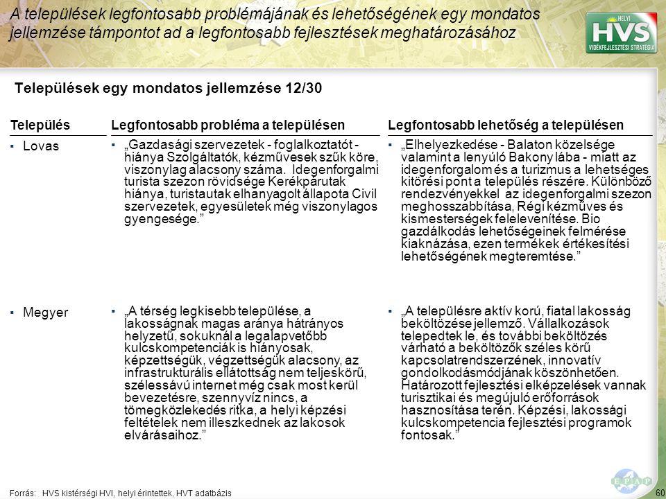 """60 Települések egy mondatos jellemzése 12/30 A települések legfontosabb problémájának és lehetőségének egy mondatos jellemzése támpontot ad a legfontosabb fejlesztések meghatározásához Forrás:HVS kistérségi HVI, helyi érintettek, HVT adatbázis TelepülésLegfontosabb probléma a településen ▪Lovas ▪""""Gazdasági szervezetek - foglalkoztatót - hiánya Szolgáltatók, kézművesek szűk köre, viszonylag alacsony száma."""