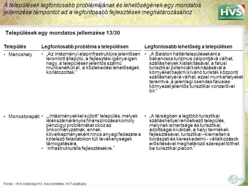"""61 Települések egy mondatos jellemzése 13/30 A települések legfontosabb problémájának és lehetőségének egy mondatos jellemzése támpontot ad a legfontosabb fejlesztések meghatározásához Forrás:HVS kistérségi HVI, helyi érintettek, HVT adatbázis TelepülésLegfontosabb probléma a településen ▪Mencshely ▪""""Az intézményi alapinfrastruktúra jelentősen leromlott állapotú, a fejlesztési igénye igen nagy, a településen jelentős számú munkanélküli él, a közlekedési lehetőségek korlátozottak. ▪Monostorapáti ▪""""""""Intézményekkel sújtott település, melyek lélekszámarányos finanszírozása komoly pénzügyi problémákat okoz az önkormányzatnak, ennek következményeként nincs anyagi fedezete a kötelező feladatokon túli tevékenységek támogatására, ▪ infrastrukturális fejlesztésekre. Legfontosabb lehetőség a településen ▪""""A Balaton háttértelepüléseként a bakancsos turizmus célpontjává válhat, szálláshelyek kialakításával, a falusi turisztikai potenciál kiaknázásával a környéket bejárni kívánó turisták központi szálláshelyévé válhat, ezzel munkahelyeket teremtve, a jelenlegi csendes falusias környezet jelentős turisztikai vonzerővel bír. ▪""""A térségben a legtöbb turisztikai szálláshellyel rendelkező település, melynek ismertsége és turisztikai adottságai kiválóak, a helyi termékek fejlesztésével, turisztikai –kiemelten a borászati és kereskedelmi - vállalkozások erősítésével meghatározó szerepet tölthet be turisztikai piacon."""