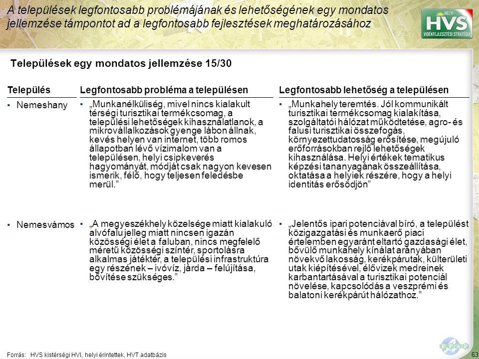"""63 Települések egy mondatos jellemzése 15/30 A települések legfontosabb problémájának és lehetőségének egy mondatos jellemzése támpontot ad a legfontosabb fejlesztések meghatározásához Forrás:HVS kistérségi HVI, helyi érintettek, HVT adatbázis TelepülésLegfontosabb probléma a településen ▪Nemeshany ▪""""Munkanélküliség, mivel nincs kialakult térségi turisztikai termékcsomag, a települési lehetőségek kihasználatlanok, a mikrovállalkozások gyenge lábon állnak, kevés helyen van internet, több romos állapotban lévő vízimalom van a településen, helyi csipkeverés hagyományát, módját csak nagyon kevesen ismerik, félő, hogy teljesen feledésbe merül. ▪Nemesvámos ▪""""A megyeszékhely közelsége miatt kialakuló alvófalu jelleg miatt nincsen igazán közösségi élet a faluban, nincs megfelelő méretű közösségi színtér, sportolásra alkalmas játéktér, a települési infrastruktúra egy részének – ivóvíz, járda – felújítása, bővítése szükséges. Legfontosabb lehetőség a településen ▪""""Munkahely teremtés."""