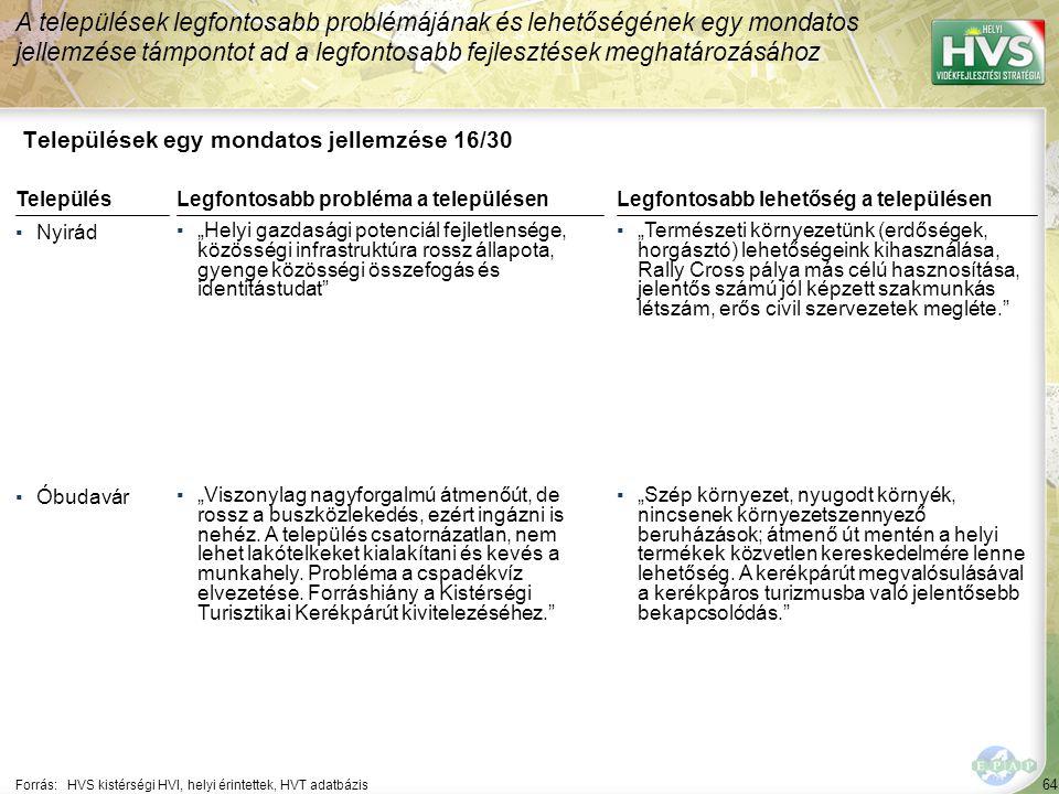 """64 Települések egy mondatos jellemzése 16/30 A települések legfontosabb problémájának és lehetőségének egy mondatos jellemzése támpontot ad a legfontosabb fejlesztések meghatározásához Forrás:HVS kistérségi HVI, helyi érintettek, HVT adatbázis TelepülésLegfontosabb probléma a településen ▪Nyirád ▪""""Helyi gazdasági potenciál fejletlensége, közösségi infrastruktúra rossz állapota, gyenge közösségi összefogás és identitástudat ▪Óbudavár ▪""""Viszonylag nagyforgalmú átmenőút, de rossz a buszközlekedés, ezért ingázni is nehéz."""