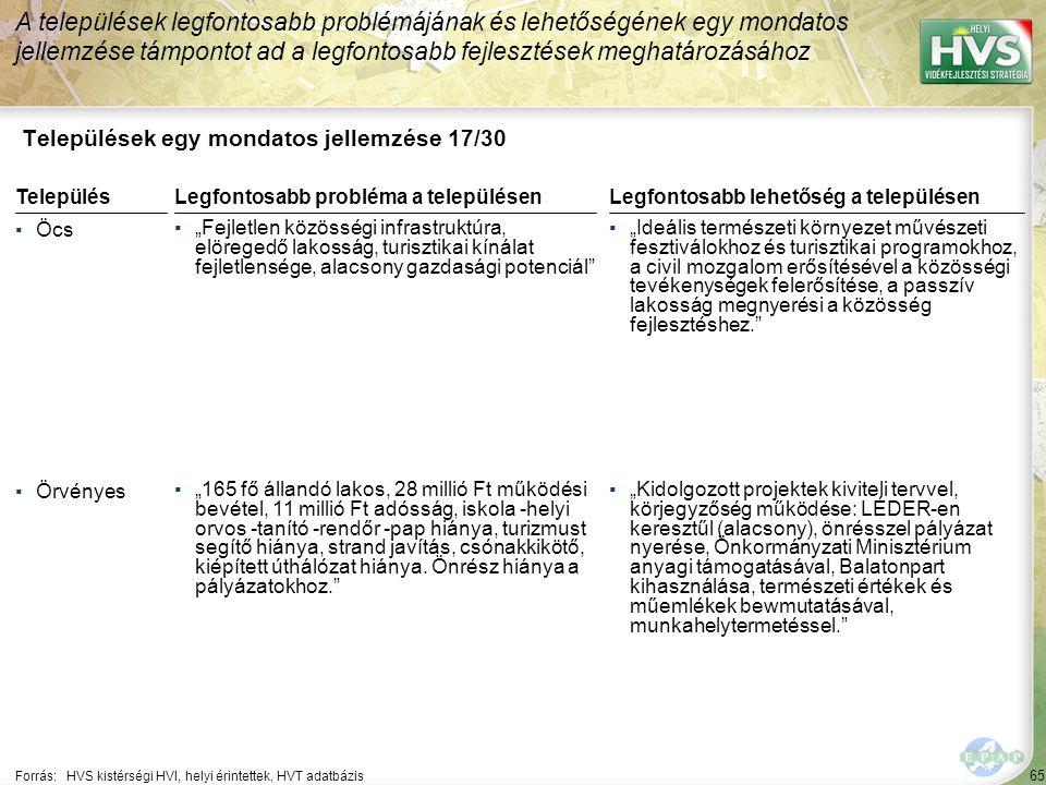 """65 Települések egy mondatos jellemzése 17/30 A települések legfontosabb problémájának és lehetőségének egy mondatos jellemzése támpontot ad a legfontosabb fejlesztések meghatározásához Forrás:HVS kistérségi HVI, helyi érintettek, HVT adatbázis TelepülésLegfontosabb probléma a településen ▪Öcs ▪""""Fejletlen közösségi infrastruktúra, elöregedő lakosság, turisztikai kínálat fejletlensége, alacsony gazdasági potenciál ▪Örvényes ▪""""165 fő állandó lakos, 28 millió Ft működési bevétel, 11 millió Ft adósság, iskola -helyi orvos -tanító -rendőr -pap hiánya, turizmust segítő hiánya, strand javítás, csónakkikötő, kiépített úthálózat hiánya."""