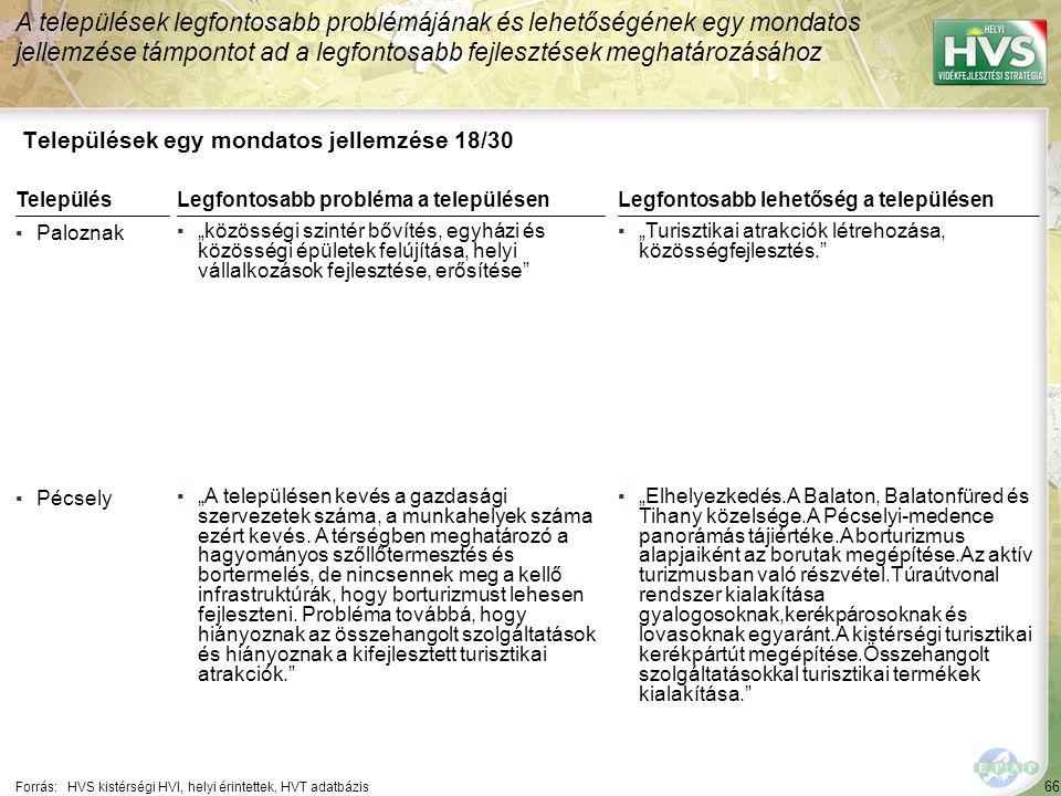 """66 Települések egy mondatos jellemzése 18/30 A települések legfontosabb problémájának és lehetőségének egy mondatos jellemzése támpontot ad a legfontosabb fejlesztések meghatározásához Forrás:HVS kistérségi HVI, helyi érintettek, HVT adatbázis TelepülésLegfontosabb probléma a településen ▪Paloznak ▪""""közösségi szintér bővítés, egyházi és közösségi épületek felújítása, helyi vállalkozások fejlesztése, erősítése ▪Pécsely ▪""""A településen kevés a gazdasági szervezetek száma, a munkahelyek száma ezért kevés."""