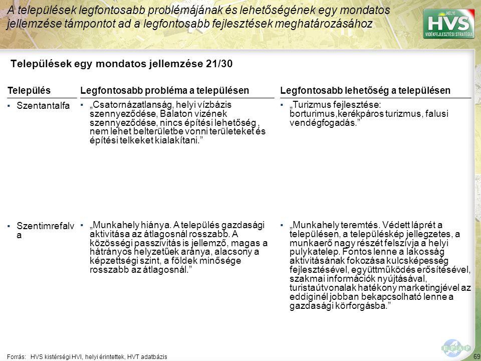 """69 Települések egy mondatos jellemzése 21/30 A települések legfontosabb problémájának és lehetőségének egy mondatos jellemzése támpontot ad a legfontosabb fejlesztések meghatározásához Forrás:HVS kistérségi HVI, helyi érintettek, HVT adatbázis TelepülésLegfontosabb probléma a településen ▪Szentantalfa ▪""""Csatornázatlanság, helyi vízbázis szennyeződése, Balaton vizének szennyeződése, nincs építési lehetőség, nem lehet belterületbe vonni területeket és építési telkeket kialakítani. ▪Szentimrefalv a ▪""""Munkahely hiánya."""