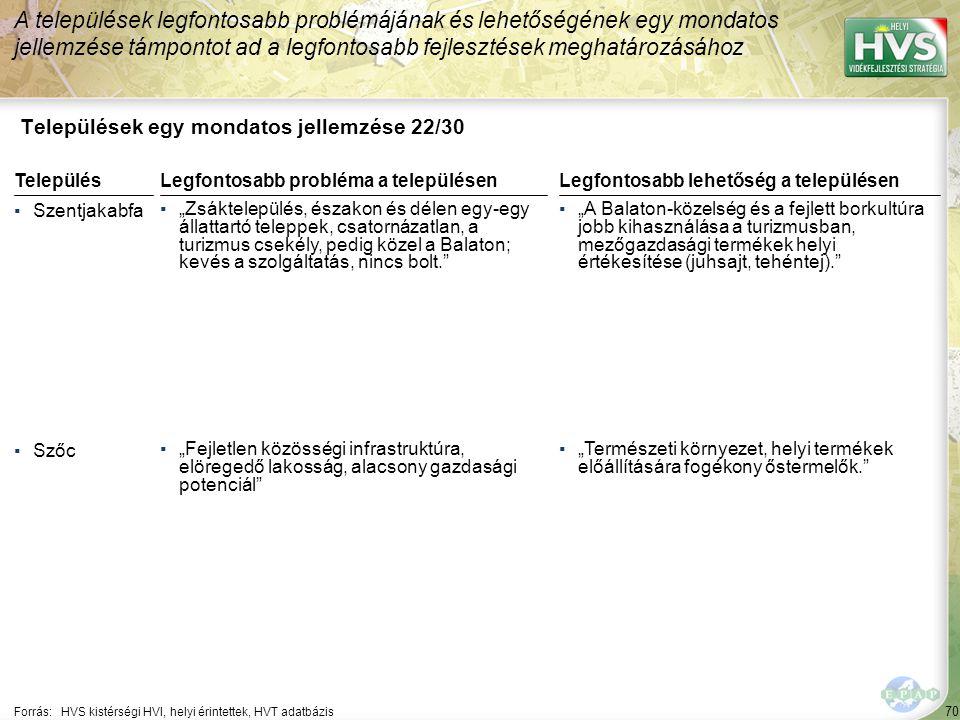 """70 Települések egy mondatos jellemzése 22/30 A települések legfontosabb problémájának és lehetőségének egy mondatos jellemzése támpontot ad a legfontosabb fejlesztések meghatározásához Forrás:HVS kistérségi HVI, helyi érintettek, HVT adatbázis TelepülésLegfontosabb probléma a településen ▪Szentjakabfa ▪""""Zsáktelepülés, északon és délen egy-egy állattartó teleppek, csatornázatlan, a turizmus csekély, pedig közel a Balaton; kevés a szolgáltatás, nincs bolt. ▪Szőc ▪""""Fejletlen közösségi infrastruktúra, elöregedő lakosság, alacsony gazdasági potenciál Legfontosabb lehetőség a településen ▪""""A Balaton-közelség és a fejlett borkultúra jobb kihasználása a turizmusban, mezőgazdasági termékek helyi értékesítése (juhsajt, tehéntej). ▪""""Természeti környezet, helyi termékek előállítására fogékony őstermelők."""