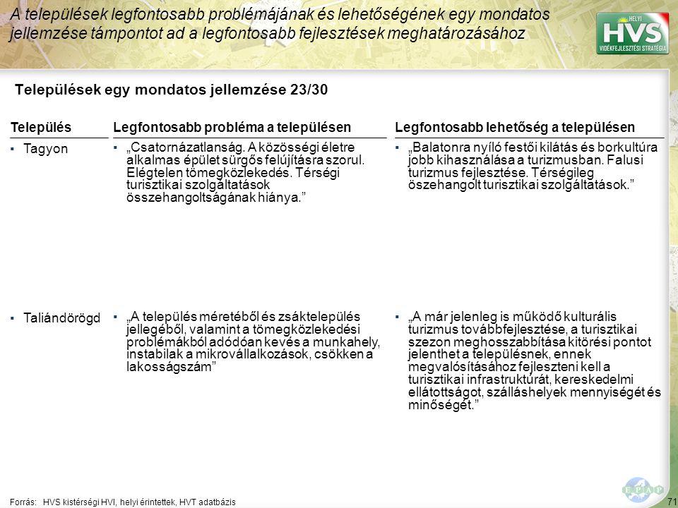 """71 Települések egy mondatos jellemzése 23/30 A települések legfontosabb problémájának és lehetőségének egy mondatos jellemzése támpontot ad a legfontosabb fejlesztések meghatározásához Forrás:HVS kistérségi HVI, helyi érintettek, HVT adatbázis TelepülésLegfontosabb probléma a településen ▪Tagyon ▪""""Csatornázatlanság."""