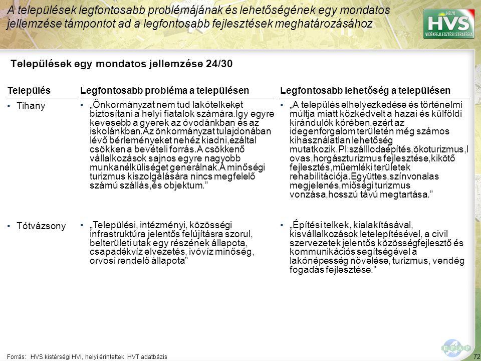 """72 Települések egy mondatos jellemzése 24/30 A települések legfontosabb problémájának és lehetőségének egy mondatos jellemzése támpontot ad a legfontosabb fejlesztések meghatározásához Forrás:HVS kistérségi HVI, helyi érintettek, HVT adatbázis TelepülésLegfontosabb probléma a településen ▪Tihany ▪""""Önkormányzat nem tud lakótelkeket biztosítani a helyi fiatalok számára.Így egyre kevesebb a gyerek az óvodánkban és az iskolánkban.Az önkormányzat tulajdonában lévő bérleményeket nehéz kiadni,ezáltal csökken a bevételi forrás.A csökkenő vállalkozások sajnos egyre nagyobb munkanélküliséget generálnak.A minőségi turizmus kiszolgálására nincs megfelelő számú szállás,és objektum. ▪Tótvázsony ▪""""Települési, intézményi, közösségi infrastruktúra jelentős felújításra szorul, belterületi utak egy részének állapota, csapadékvíz elvezetés, ivóvíz minőség, orvosi rendelő állapota Legfontosabb lehetőség a településen ▪""""A település elhelyezkedése és történelmi múltja miatt közkedvelt a hazai és külföldi kirándulók körében,ezért az idegenforgalom területén még számos kihasználatlan lehetőség mutatkozik.Pl:szálllodaépítés,ökoturizmus,l ovas,horgászturizmus fejlesztése,kikötő fejlesztés,műemléki területek rehabilitációja.Együttes,színvonalas megjelenés,miőségi turizmus vonzása,hosszú távú megtartása. ▪""""Építési telkek, kialakításával, kisvállalkozások letelepítésével, a civil szervezetek jelentős közösségfejlesztő és kommunikációs segítségével a lakónépesség növelése, turizmus, vendég fogadás fejlesztése."""