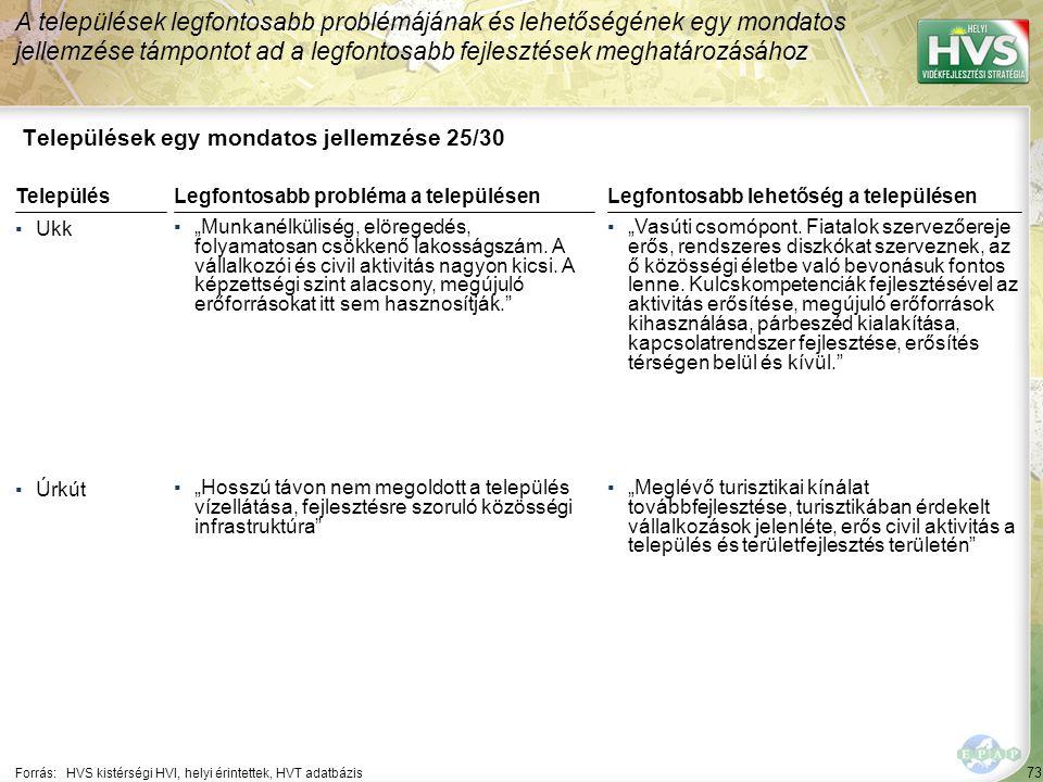 """73 Települések egy mondatos jellemzése 25/30 A települések legfontosabb problémájának és lehetőségének egy mondatos jellemzése támpontot ad a legfontosabb fejlesztések meghatározásához Forrás:HVS kistérségi HVI, helyi érintettek, HVT adatbázis TelepülésLegfontosabb probléma a településen ▪Ukk ▪""""Munkanélküliség, elöregedés, folyamatosan csökkenő lakosságszám."""