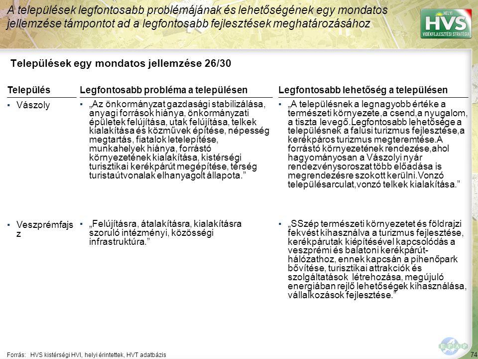 """74 Települések egy mondatos jellemzése 26/30 A települések legfontosabb problémájának és lehetőségének egy mondatos jellemzése támpontot ad a legfontosabb fejlesztések meghatározásához Forrás:HVS kistérségi HVI, helyi érintettek, HVT adatbázis TelepülésLegfontosabb probléma a településen ▪Vászoly ▪""""Az önkormányzat gazdasági stabilizálása, anyagi források hiánya, önkormányzati épületek felújítása, utak felújítása, telkek kialakítása és közművek építése, népesség megtartás, fiatalok letelepítése, munkahelyek hiánya, forrástó környezetének kialakítása, kistérségi turisztikai kerékpárút megépítése, térség turistaútvonalak elhanyagolt állapota. ▪Veszprémfajs z ▪""""Felújításra, átalakításra, kialakításra szoruló intézményi, közösségi infrastruktúra. Legfontosabb lehetőség a településen ▪""""A településnek a legnagyobb értéke a természeti környezete,a csend,a nyugalom, a tiszta levegő.Legfontosabb lehetősége a településnek a falusi turizmus fejlesztése,a kerékpáros turizmus megteremtése.A forrástó környezetének rendezése,ahol hagyományosan a Vászolyi nyár rendezvénysoroszat több előadása is megrendezésre szokott kerülni.Vonzó településarculat,vonzó telkek kialakítása. ▪""""SSzép természeti környezetet és földrajzi fekvést kihasználva a turizmus fejlesztése, kerékpárutak kiépítésével kapcsolódás a veszprémi és balatoni kerékpárút- hálózathoz, ennek kapcsán a pihenőpark bővítése, turisztikai attrakciók és szolgáltatások létrehozása, megújuló energiában rejlő lehetőségek kihasználása, vállalkozások fejlesztése."""