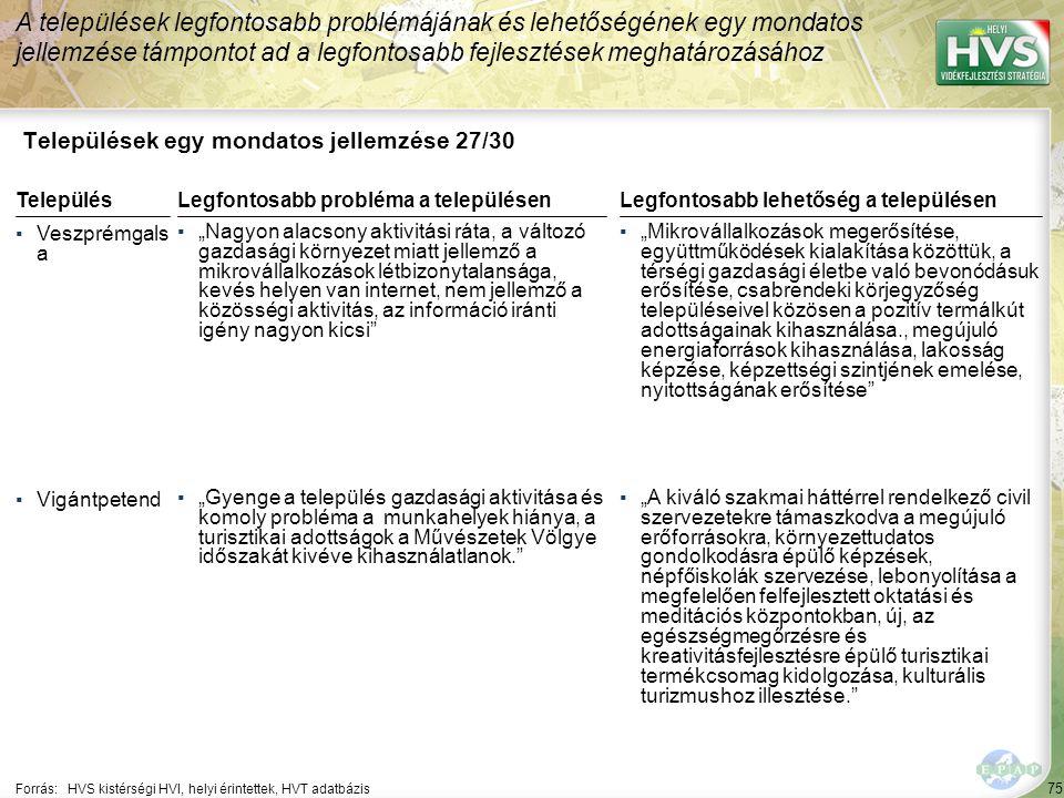"""75 Települések egy mondatos jellemzése 27/30 A települések legfontosabb problémájának és lehetőségének egy mondatos jellemzése támpontot ad a legfontosabb fejlesztések meghatározásához Forrás:HVS kistérségi HVI, helyi érintettek, HVT adatbázis TelepülésLegfontosabb probléma a településen ▪Veszprémgals a ▪""""Nagyon alacsony aktivitási ráta, a változó gazdasági környezet miatt jellemző a mikrovállalkozások létbizonytalansága, kevés helyen van internet, nem jellemző a közösségi aktivitás, az információ iránti igény nagyon kicsi ▪Vigántpetend ▪""""Gyenge a település gazdasági aktivitása és komoly probléma a munkahelyek hiánya, a turisztikai adottságok a Művészetek Völgye időszakát kivéve kihasználatlanok. Legfontosabb lehetőség a településen ▪""""Mikrovállalkozások megerősítése, együttműködések kialakítása közöttük, a térségi gazdasági életbe való bevonódásuk erősítése, csabrendeki körjegyzőség településeivel közösen a pozitív termálkút adottságainak kihasználása., megújuló energiaforrások kihasználása, lakosság képzése, képzettségi szintjének emelése, nyitottságának erősítése ▪""""A kiváló szakmai háttérrel rendelkező civil szervezetekre támaszkodva a megújuló erőforrásokra, környezettudatos gondolkodásra épülő képzések, népfőiskolák szervezése, lebonyolítása a megfelelően felfejlesztett oktatási és meditációs központokban, új, az egészségmegőrzésre és kreativitásfejlesztésre épülő turisztikai termékcsomag kidolgozása, kulturális turizmushoz illesztése."""