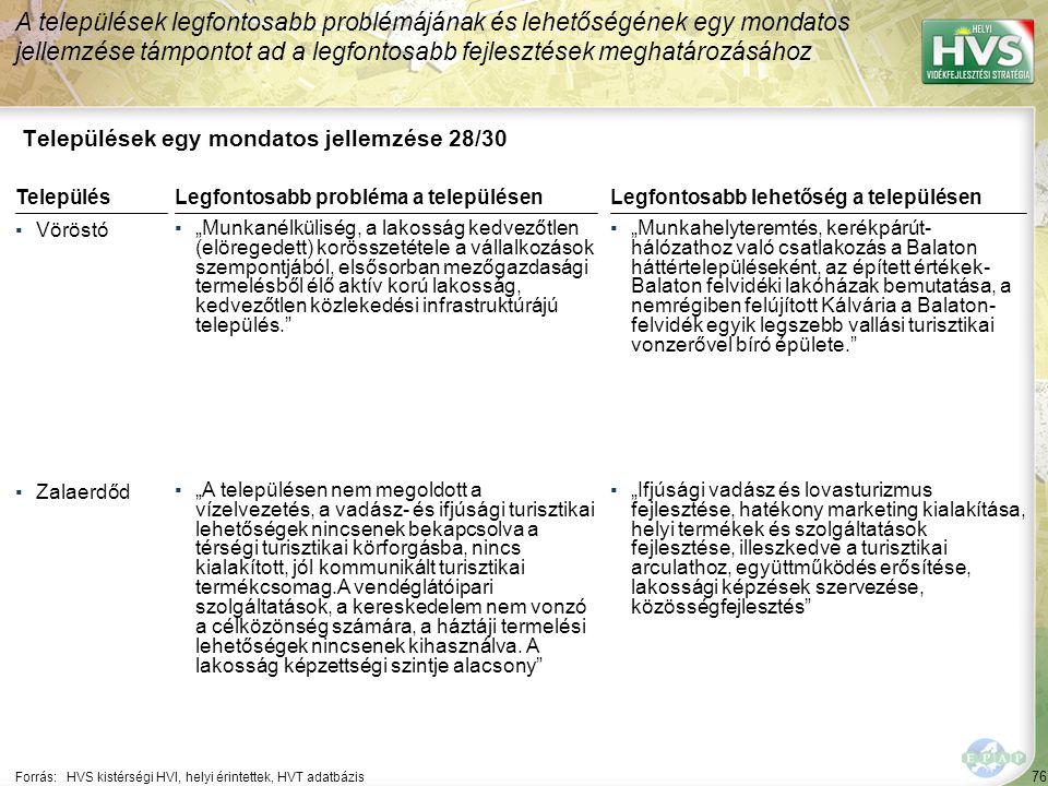 """76 Települések egy mondatos jellemzése 28/30 A települések legfontosabb problémájának és lehetőségének egy mondatos jellemzése támpontot ad a legfontosabb fejlesztések meghatározásához Forrás:HVS kistérségi HVI, helyi érintettek, HVT adatbázis TelepülésLegfontosabb probléma a településen ▪Vöröstó ▪""""Munkanélküliség, a lakosság kedvezőtlen (elöregedett) korösszetétele a vállalkozások szempontjából, elsősorban mezőgazdasági termelésből élő aktív korú lakosság, kedvezőtlen közlekedési infrastruktúrájú település. ▪Zalaerdőd ▪""""A településen nem megoldott a vízelvezetés, a vadász- és ifjúsági turisztikai lehetőségek nincsenek bekapcsolva a térségi turisztikai körforgásba, nincs kialakított, jól kommunikált turisztikai termékcsomag.A vendéglátóipari szolgáltatások, a kereskedelem nem vonzó a célközönség számára, a háztáji termelési lehetőségek nincsenek kihasználva."""