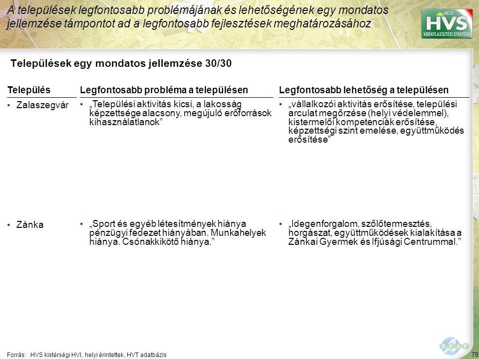 """78 Települések egy mondatos jellemzése 30/30 A települések legfontosabb problémájának és lehetőségének egy mondatos jellemzése támpontot ad a legfontosabb fejlesztések meghatározásához Forrás:HVS kistérségi HVI, helyi érintettek, HVT adatbázis TelepülésLegfontosabb probléma a településen ▪Zalaszegvár ▪""""Települési aktivitás kicsi, a lakosság képzettsége alacsony, megújuló erőforrások kihasználatlanok ▪Zánka ▪""""Sport és egyéb létesítmények hiánya pénzügyi fedezet hiányában."""