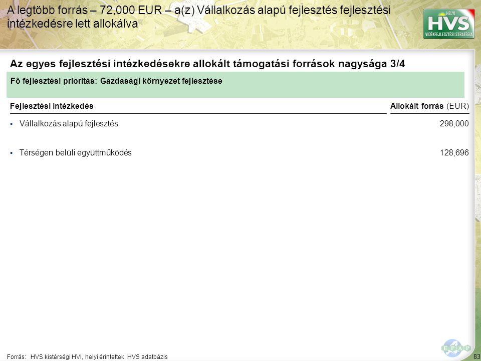 83 ▪Vállalkozás alapú fejlesztés Forrás:HVS kistérségi HVI, helyi érintettek, HVS adatbázis Az egyes fejlesztési intézkedésekre allokált támogatási források nagysága 3/4 A legtöbb forrás – 72,000 EUR – a(z) Vállalkozás alapú fejlesztés fejlesztési intézkedésre lett allokálva Fejlesztési intézkedés ▪Térségen belüli együttműködés Fő fejlesztési prioritás: Gazdasági környezet fejlesztése Allokált forrás (EUR) 298,000 128,696