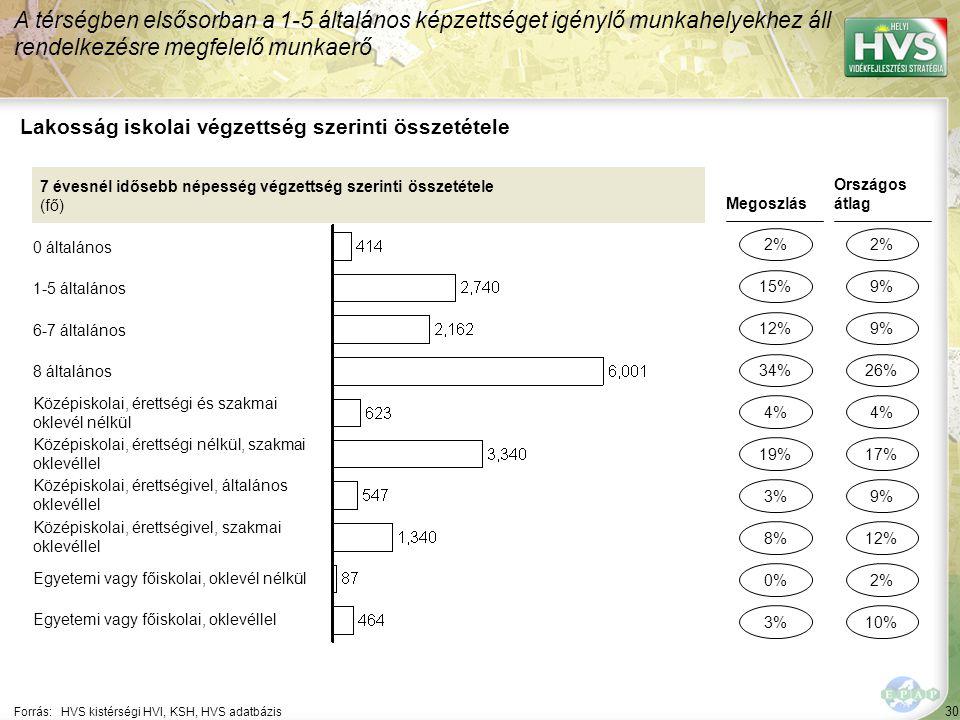 30 Forrás:HVS kistérségi HVI, KSH, HVS adatbázis Lakosság iskolai végzettség szerinti összetétele A térségben elsősorban a 1-5 általános képzettséget igénylő munkahelyekhez áll rendelkezésre megfelelő munkaerő 7 évesnél idősebb népesség végzettség szerinti összetétele (fő) 0 általános 1-5 általános 6-7 általános 8 általános Középiskolai, érettségi és szakmai oklevél nélkül Középiskolai, érettségi nélkül, szakmai oklevéllel Középiskolai, érettségivel, általános oklevéllel Középiskolai, érettségivel, szakmai oklevéllel Egyetemi vagy főiskolai, oklevél nélkül Egyetemi vagy főiskolai, oklevéllel Megoszlás 2% 12% 3% 0% 4% Országos átlag 2% 9% 2% 4% 15% 34% 8% 3% 19% 9% 26% 12% 10% 17%