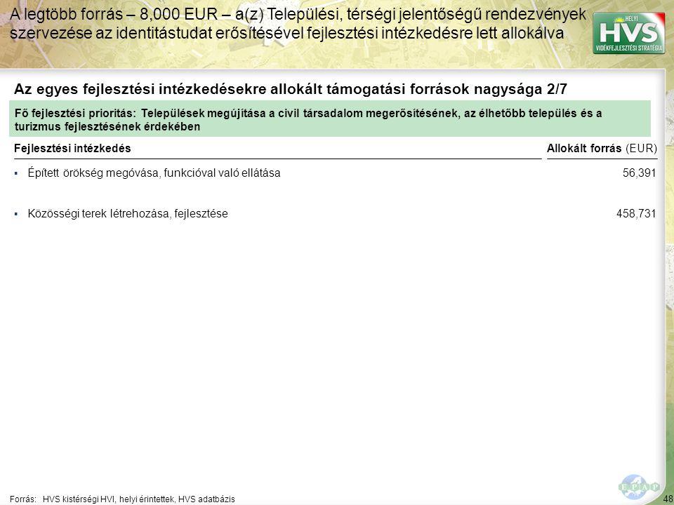 48 ▪Épített örökség megóvása, funkcióval való ellátása Forrás:HVS kistérségi HVI, helyi érintettek, HVS adatbázis Az egyes fejlesztési intézkedésekre allokált támogatási források nagysága 2/7 A legtöbb forrás – 8,000 EUR – a(z) Települési, térségi jelentőségű rendezvények szervezése az identitástudat erősítésével fejlesztési intézkedésre lett allokálva Fejlesztési intézkedés ▪Közösségi terek létrehozása, fejlesztése Fő fejlesztési prioritás: Települések megújítása a civil társadalom megerősítésének, az élhetőbb település és a turizmus fejlesztésének érdekében Allokált forrás (EUR) 56,391 458,731