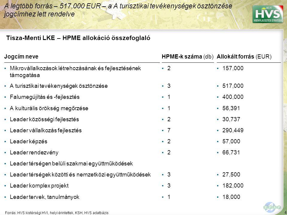 4 Forrás: HVS kistérségi HVI, helyi érintettek, KSH, HVS adatbázis A legtöbb forrás – 517,000 EUR – a A turisztikai tevékenységek ösztönzése jogcímhez lett rendelve Tisza-Menti LKE – HPME allokáció összefoglaló Jogcím neveHPME-k száma (db)Allokált forrás (EUR) ▪Mikrovállalkozások létrehozásának és fejlesztésének támogatása ▪2▪2▪157,000 ▪A turisztikai tevékenységek ösztönzése▪3▪3▪517,000 ▪Falumegújítás és -fejlesztés▪1▪1▪400,000 ▪A kulturális örökség megőrzése▪1▪1▪56,391 ▪Leader közösségi fejlesztés▪2▪2▪30,737 ▪Leader vállalkozás fejlesztés▪7▪7▪290,449 ▪Leader képzés▪2▪2▪57,000 ▪Leader rendezvény▪2▪2▪66,731 ▪Leader térségen belüli szakmai együttműködések ▪Leader térségek közötti és nemzetközi együttműködések▪3▪3▪27,500 ▪Leader komplex projekt▪3▪3▪182,000 ▪Leader tervek, tanulmányok▪1▪1▪18,000