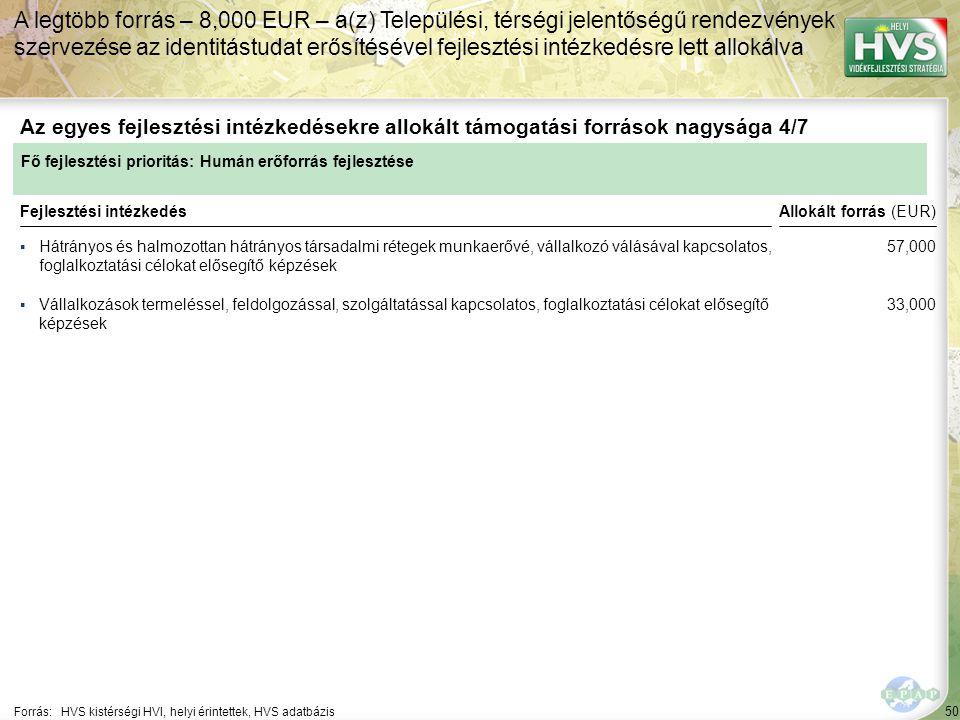 50 ▪Hátrányos és halmozottan hátrányos társadalmi rétegek munkaerővé, vállalkozó válásával kapcsolatos, foglalkoztatási célokat elősegítő képzések Forrás:HVS kistérségi HVI, helyi érintettek, HVS adatbázis Az egyes fejlesztési intézkedésekre allokált támogatási források nagysága 4/7 A legtöbb forrás – 8,000 EUR – a(z) Települési, térségi jelentőségű rendezvények szervezése az identitástudat erősítésével fejlesztési intézkedésre lett allokálva Fejlesztési intézkedés ▪Vállalkozások termeléssel, feldolgozással, szolgáltatással kapcsolatos, foglalkoztatási célokat elősegítő képzések Fő fejlesztési prioritás: Humán erőforrás fejlesztése Allokált forrás (EUR) 57,000 33,000
