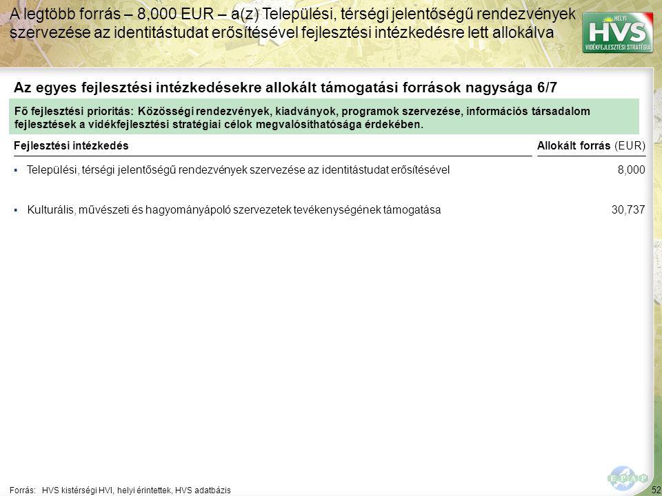 52 ▪Települési, térségi jelentőségű rendezvények szervezése az identitástudat erősítésével Forrás:HVS kistérségi HVI, helyi érintettek, HVS adatbázis Az egyes fejlesztési intézkedésekre allokált támogatási források nagysága 6/7 A legtöbb forrás – 8,000 EUR – a(z) Települési, térségi jelentőségű rendezvények szervezése az identitástudat erősítésével fejlesztési intézkedésre lett allokálva Fejlesztési intézkedés ▪Kulturális, művészeti és hagyományápoló szervezetek tevékenységének támogatása Fő fejlesztési prioritás: Közösségi rendezvények, kiadványok, programok szervezése, információs társadalom fejlesztések a vidékfejlesztési stratégiai célok megvalósíthatósága érdekében.