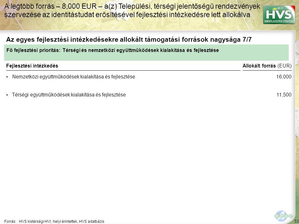 53 ▪Nemzetközi együttműködések kialakítása és fejlesztése Forrás:HVS kistérségi HVI, helyi érintettek, HVS adatbázis Az egyes fejlesztési intézkedésekre allokált támogatási források nagysága 7/7 A legtöbb forrás – 8,000 EUR – a(z) Települési, térségi jelentőségű rendezvények szervezése az identitástudat erősítésével fejlesztési intézkedésre lett allokálva Fejlesztési intézkedés ▪Térségi együttműködések kialakítása és fejlesztése Fő fejlesztési prioritás: Térségi és nemzetközi együttműködések kialakítása és fejlesztése Allokált forrás (EUR) 16,000 11,500