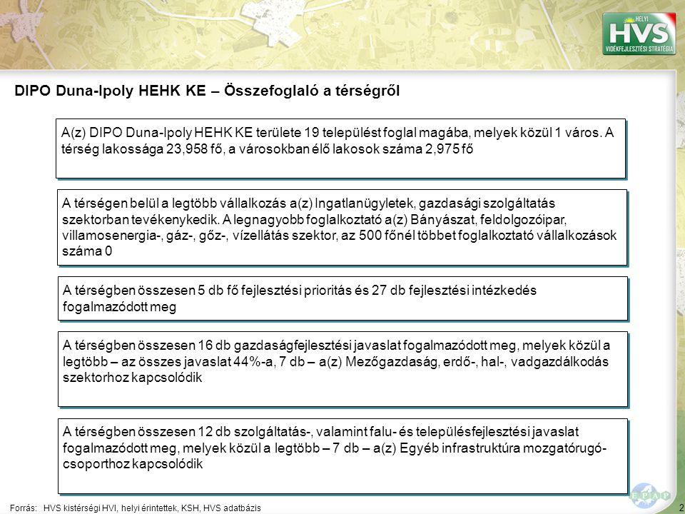 53 ▪A települési központok és alközpontok megújítása, fejlesztése Forrás:HVS kistérségi HVI, helyi érintettek, HVS adatbázis Az egyes fejlesztési intézkedésekre allokált támogatási források nagysága 1/6 A legtöbb forrás – 97,924 EUR – a(z) Az egyházak közösségfejlesztő tevékenységének segítése.