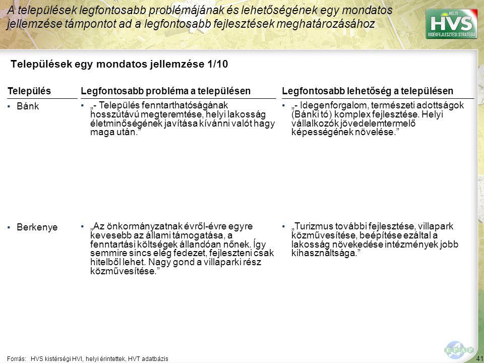 """41 Települések egy mondatos jellemzése 1/10 A települések legfontosabb problémájának és lehetőségének egy mondatos jellemzése támpontot ad a legfontosabb fejlesztések meghatározásához Forrás:HVS kistérségi HVI, helyi érintettek, HVT adatbázis TelepülésLegfontosabb probléma a településen ▪Bánk ▪""""- Település fenntarthatóságának hosszútávú megteremtése, helyi lakosság életminőségének javítása kívánni valót hagy maga után. ▪Berkenye ▪""""Az önkormányzatnak évről-évre egyre kevesebb az állami támogatása, a fenntartási költségek állandóan nőnek."""